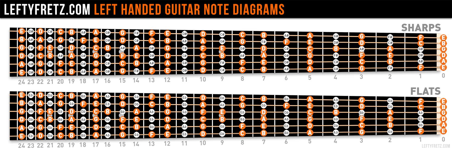 left handed guitar fretboard diagram learn the notes. Black Bedroom Furniture Sets. Home Design Ideas