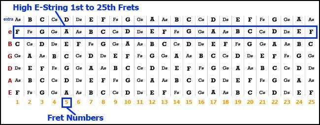 Thanks for Purchasing The LeftyFretz.com Fret Labels!