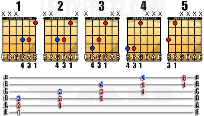 Free Left Handed Powerchord Chart For Guitarists Leftyfretz