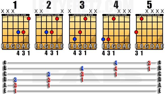 Fantastic Free Left Handed Powerchord Chart For Guitarists Leftyfretz Hairstyles For Men Maxibearus
