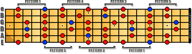 A Minor Pentatonic Pattern Overlaps Left Handed