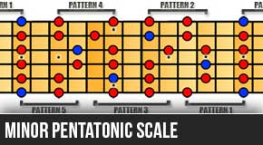 The Minor Pentatonic Scale - Left Handed Diagrams for Guitar