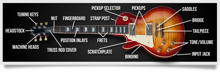 The Anatomy of a Left Handed Electric Guitar