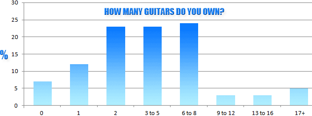 How Many Left Handed Guitars Do You Own?