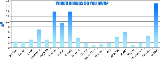 Popular Left Handed Guitar Brands Best
