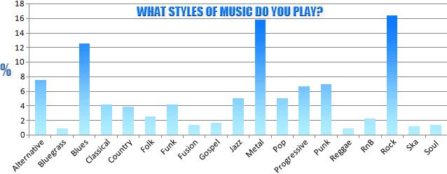 Popular Left Handed Music Style Genre