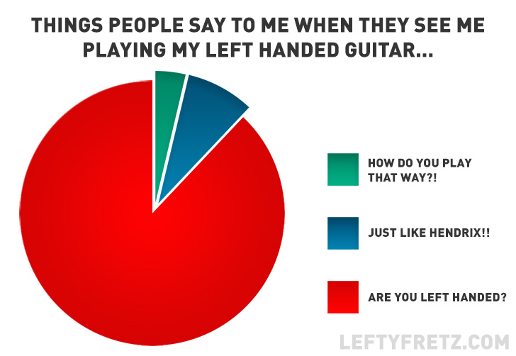 Left Handed Guitar Pie Chart