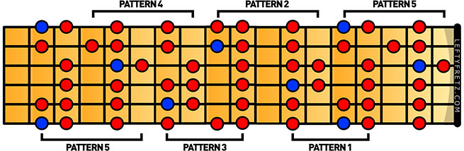 picture relating to Printable Guitar Scales Chart named Find out The Significant Scale for Still left Passed Guitar Gamers