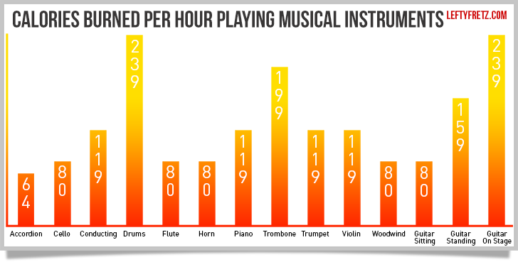 Musical instrument calories burned graph
