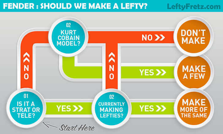Fender : Should We Make a Left Handed Guitar