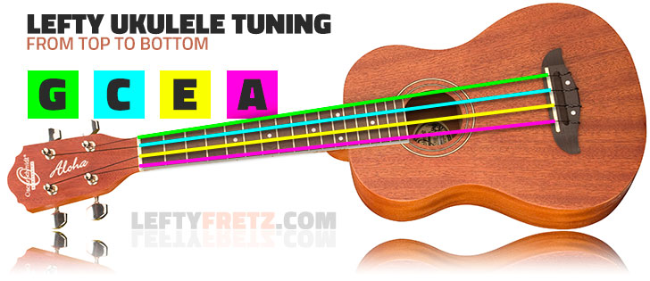 How To Tune a Left Handed ukulele