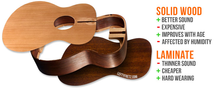 Best Left Handed Acoustic Guitars For Beginner Players