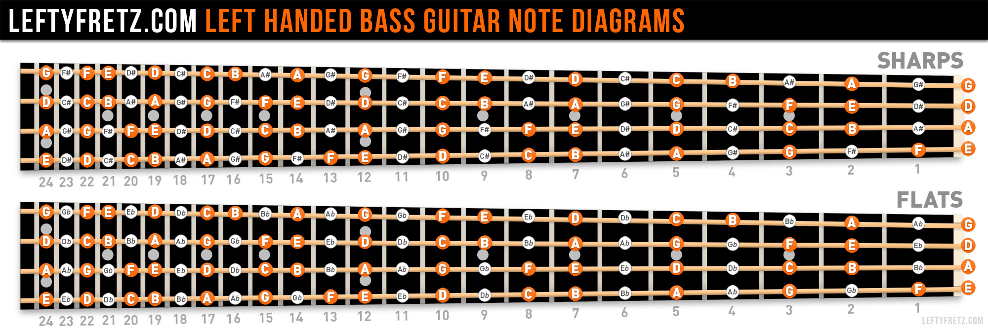 Left Handed Bass Fretboard Notes Diagram