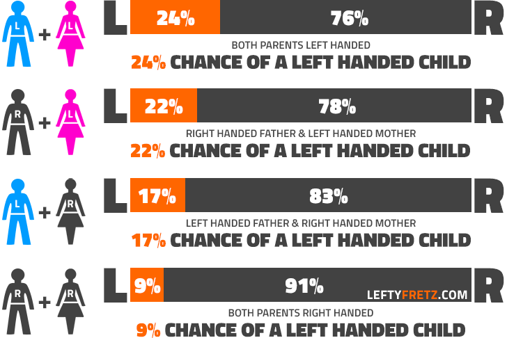 What Piece Of Men Are Left Handed