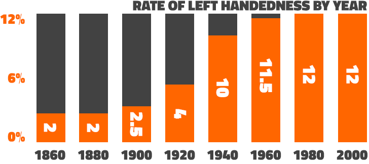 Graph Left Handed People by Year