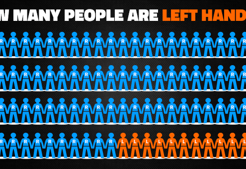 How Many Lefties Worldwide