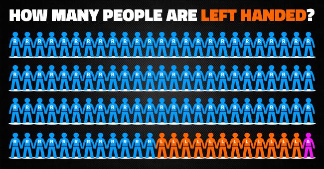 How Many Lefties Worldwide