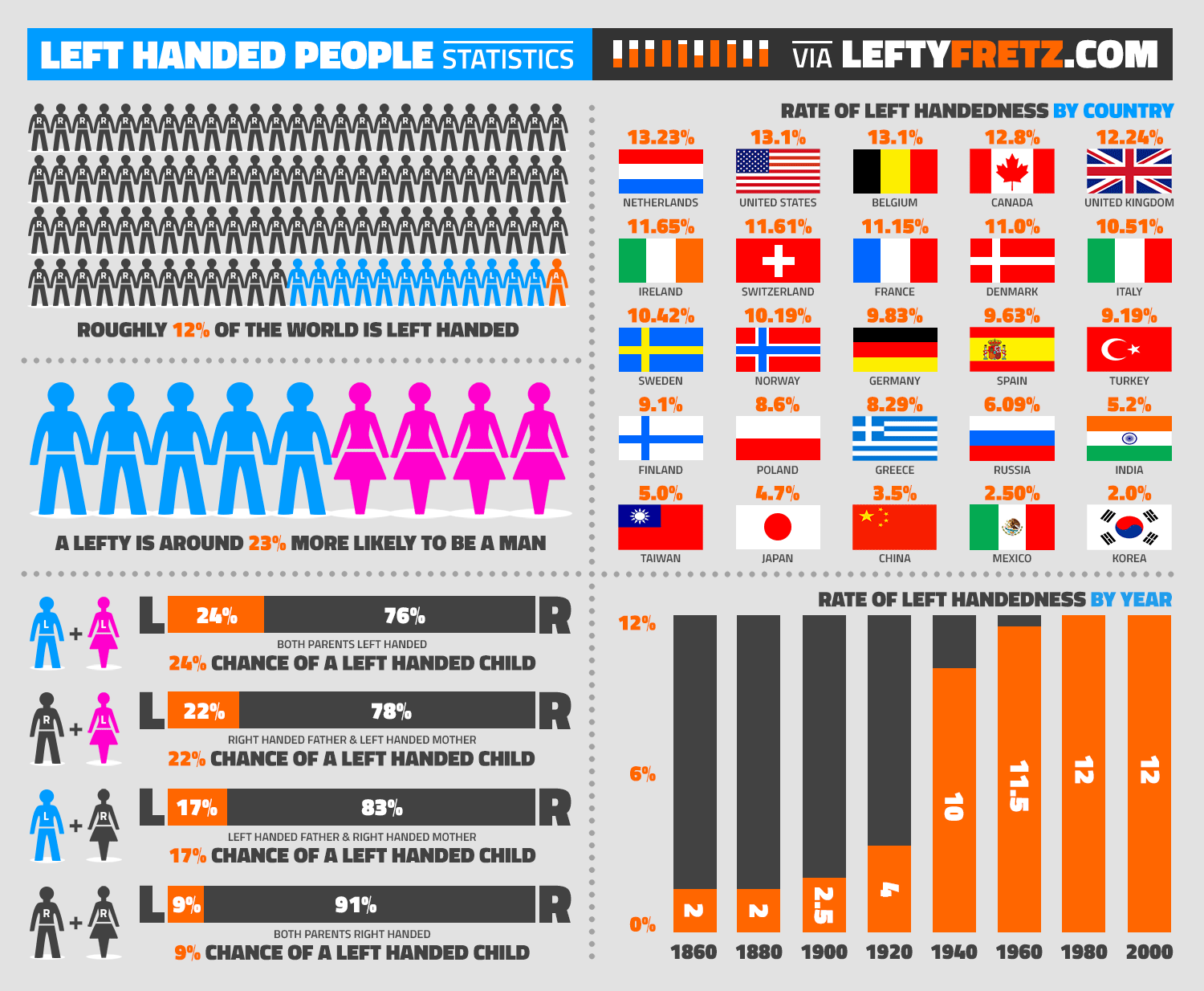 What Percentage Of Men Are Left Handed
