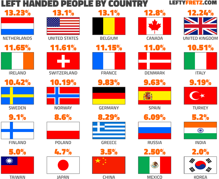 Left Handed Percentage by Country