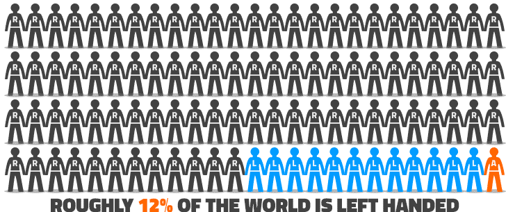 What Percentage of People Are Left Handed Worldwide
