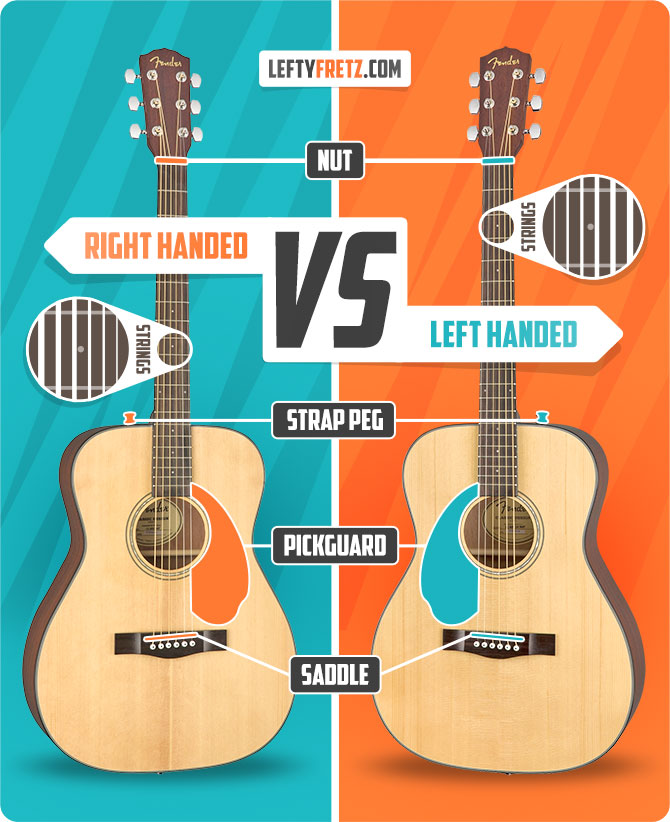 What is the difference between a left and right handed guitar