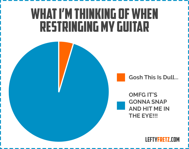 Funny Guitar Graphs
