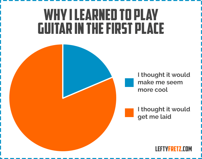 Funny Guitar Pie Chart