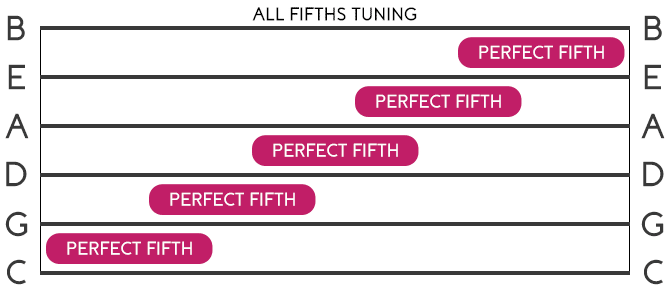 Guitar All Fifths Tuning