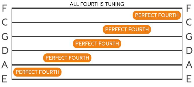 Guitar All Fourths Tuning