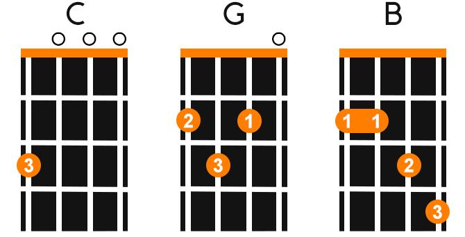 Basic Ukulele Chords Left Handed