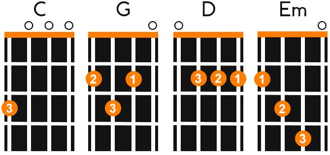 Beginner Ukulele Chords Left Handed