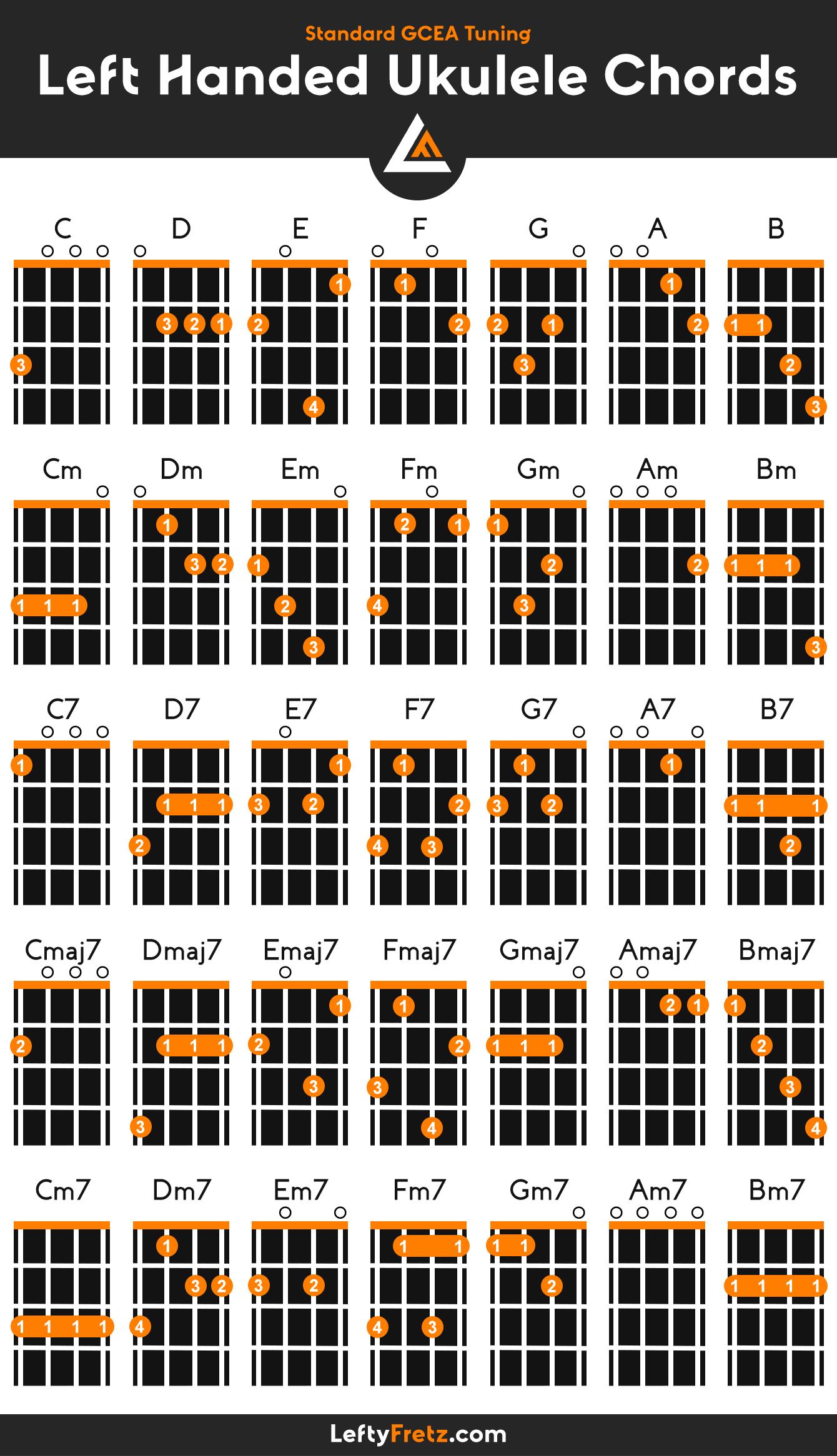 Left Handed Ukulele Chords
