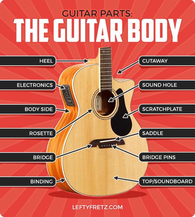 Acoustic Guitar Body Parts Diagram