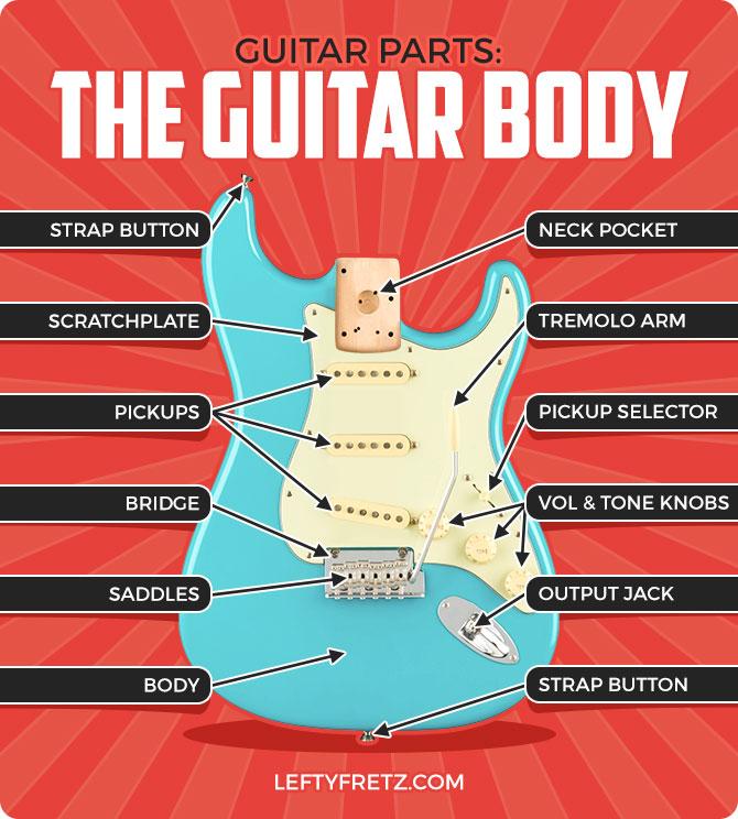 Electric Guitar Body Parts Diagram