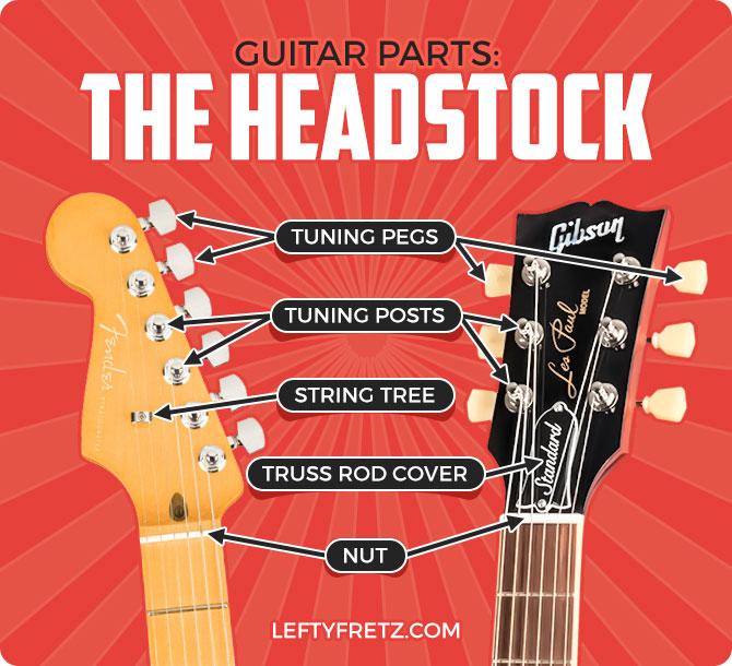 Guitar Headstock Parts Diagram