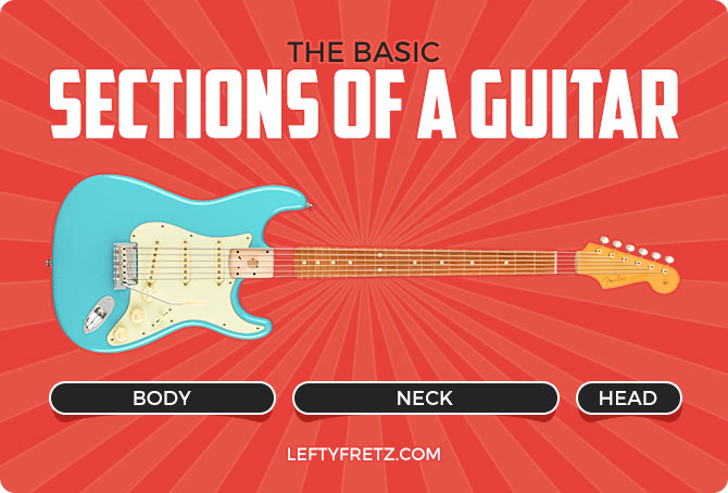 Main Guitar Sections Diagram